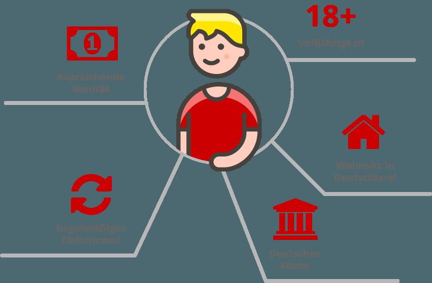 Voraussetzungen für einen Kredit bei der Bank of Scotland