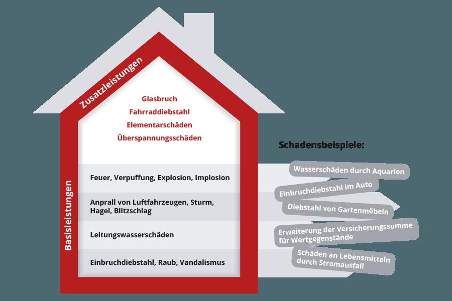 Zusammensetzung einer Hausratversicherung