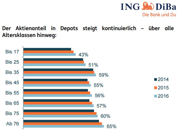 Depot Vergleich 2019 Bestes Aktiendepot Finden Und Online Eröffnen