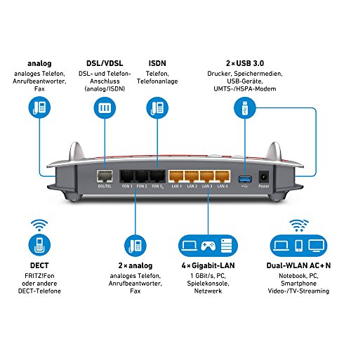 Router Anschlüsse