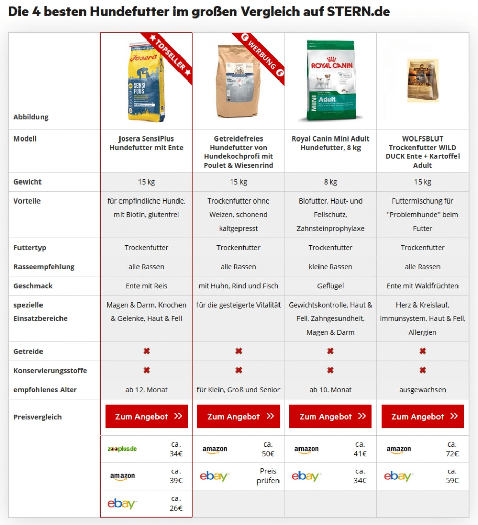 Beispiel Sponsored Produkt in Tabelle